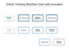 Critical Thinking Workflow Chart With Innovation Ppt PowerPoint Presentation Portfolio Design Templates