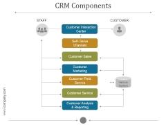 Crm Components Ppt PowerPoint Presentation Portfolio