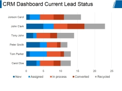 Crm Dashboard Current Lead Status Ppt PowerPoint Presentation Guide