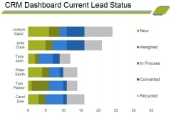 Crm Dashboard Current Lead Status Ppt PowerPoint Presentation Infographic Template Visual Aids