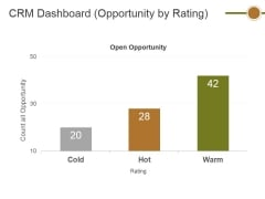 Crm Dashboard Opportunity By Rating Ppt PowerPoint Presentation Ideas Outfit