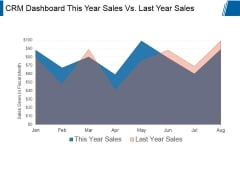 Crm Dashboard This Year Sales Vs Last Year Sales Ppt PowerPoint Presentation Styles