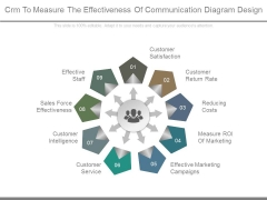 Crm To Measure The Effectiveness Of Communication Diagram Design