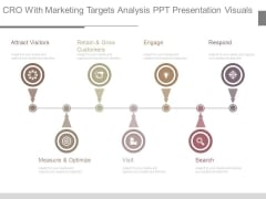 Cro With Marketing Targets Analysis Ppt Presentation Visuals