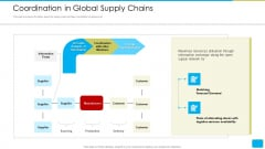 Cross Border Integration In Multinational Corporation Coordination In Global Supply Chains Customer Designs PDF