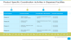 Cross Border Integration Multinational Corporation Product Specific Coordination Activities In Dispersed Facilities Rules PDF