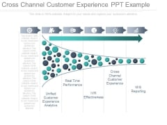 Cross Channel Customer Experience Ppt Example