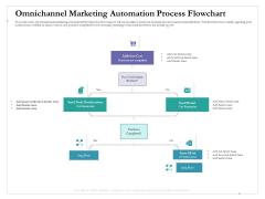Cross Channel Marketing Benefits Omnichannel Marketing Automation Process Flowchart Clipart PDF