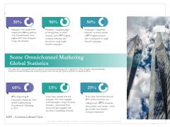Cross Channel Marketing Benefits Some Omnichannel Marketing Global Statistics Template PDF