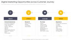 Cross Channel Marketing Communications Initiatives Digital Marketing Opportunities Across Customer Journey Sample PDF