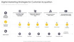 Cross Channel Marketing Communications Initiatives Digital Marketing Strategies For Customer Acquisition Sample PDF