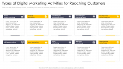 Cross Channel Marketing Communications Initiatives Types Of Digital Marketing Activities For Reaching Customers Information PDF