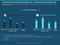 Cross Channel Marketing Plan For Clients Comparing Omnichannel Marketing Costs Vs Multichannel Marketing Costs Formats PDF