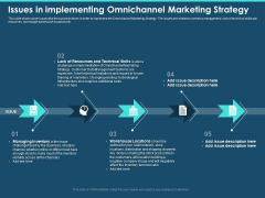 Cross Channel Marketing Plan For Clients Issues In Implementing Omnichannel Marketing Strategy Pictures PDF