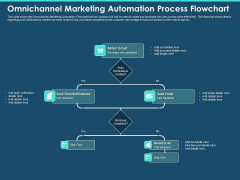 Cross Channel Marketing Plan For Clients Omnichannel Marketing Automation Process Flowchart Ideas PDF