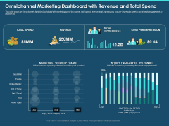 Cross Channel Marketing Plan For Clients Omnichannel Marketing Dashboard With Revenue And Total Spend Slides PDF