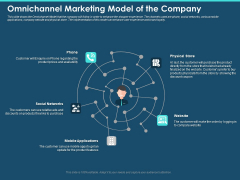 Cross Channel Marketing Plan For Clients Omnichannel Marketing Model Of The Company Formats PDF
