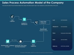 Cross Channel Marketing Plan For Clients Sales Process Automation Model Of The Company Sample PDF
