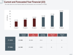 Cross Sell In Banking Industry Current And Forecasted Year Financial Net Ppt Pictures Slides PDF