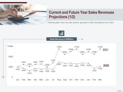 Cross Sell In Banking Industry Current And Future Year Sales Revenues Projections Graph Ppt Portfolio Design Ideas PDF