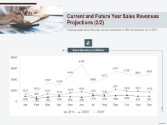 Cross Sell In Banking Industry Current And Future Year Sales Revenues Projections Shows Ppt Model Format Ideas PDF