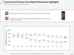 Cross Sell In Banking Industry Current And Previous Year Sales Performance Highlights Ppt Professional Model PDF