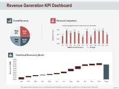 Cross Sell In Banking Industry Revenue Generation KPI Dashboard Ppt Infographic Template Portfolio PDF