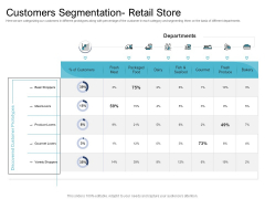 Cross Selling Initiatives For Online And Offline Store Customers Segmentation Retail Store Template PDF