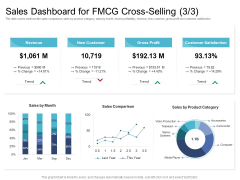 Cross Selling Initiatives For Online And Offline Store Sales Dashboard For FMCG Cross Selling Trend Guidelines PDF