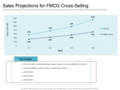 Cross Selling Initiatives For Online And Offline Store Sales Projections For FMCG Cross Selling Themes PDF