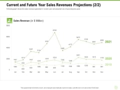 Cross Selling Of Retail Banking Products Current And Future Year Sales Revenues Projections Shows Ppt Inspiration Background Designs PDF