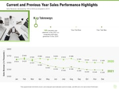 Cross Selling Of Retail Banking Products Current And Previous Year Sales Performance Highlights Ppt Ideas Objects PDF