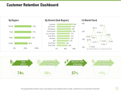 Cross Selling Of Retail Banking Products Customer Retention Dashboard Ppt Outline Information PDF
