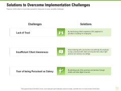 Cross Selling Of Retail Banking Products Solutions To Overcome Implementation Challenges Ppt Portfolio Backgrounds PDF