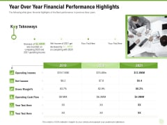 Cross Selling Of Retail Banking Products Year Over Year Financial Performance Highlights Ppt Styles Gallery PDF