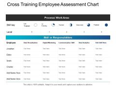 Cross Training Employee Assessment Chart Digital Marketing Ppt PowerPoint Presentation Ideas Outline