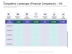 Crowd Sourced Equity Funding Pitch Deck Competitive Landscape Financial Comparison Topics PDF