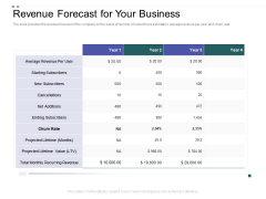 Crowd Sourced Equity Funding Pitch Deck Revenue Forecast For Your Business Ideas PDF