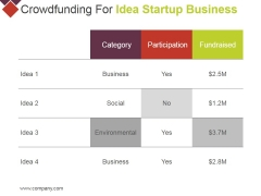 Crowdfunding For Idea Startup Business Ppt PowerPoint Presentation Pictures Templates