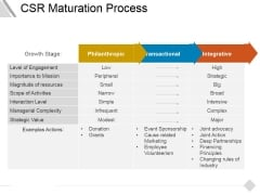 Csr Maturation Process Ppt PowerPoint Presentation Icon Outfit