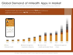 Cultivating The Wellbeing Culture In Organization Global Demand Of Mhealth Apps In Market Icons PDF