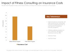 Cultivating Wellbeing Culture Organization Impact Of Fitness Consulting On Insurance Costs Mockup PDF