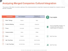 Cultural Integration In Company Analyzing Merged Companies Cultural Integration Ppt PowerPoint Presentation Show Smartart PDF