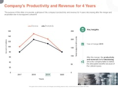 Cultural Integration In Company Companys Productivity And Revenue For 4 Years Ppt PowerPoint Presentation Visual Aids Portfolio PDF