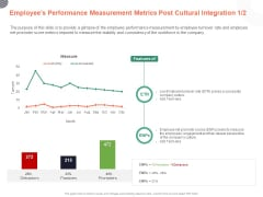 Cultural Integration In Company Employees Performance Measurement Metrics Post Cultural Integration Features Ppt PowerPoint Presentation PDF