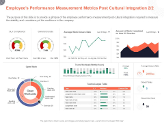 Cultural Integration In Company Employees Performance Measurement Metrics Post Cultural Integration Marketing Ppt PowerPoint Presentation PDF
