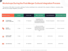 Cultural Integration In Company Workshops During The Post Merger Cultural Integration Process Ppt PowerPoint Presentation Icon Visuals PDF