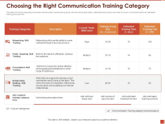 Cultural Intelligence Importance Workplace Productivity Choosing The Right Communication Training Category Slides PDF