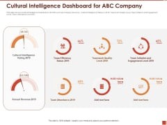 Cultural Intelligence Importance Workplace Productivity Cultural Intelligence Dashboard For ABC Company Infographics PDF