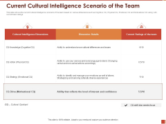 Cultural Intelligence Importance Workplace Productivity Current Cultural Intelligence Scenario Of The Team Elements PDF